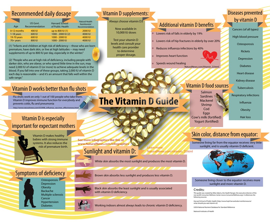 Infographic-The-Vitamin-D-Guide-1120
